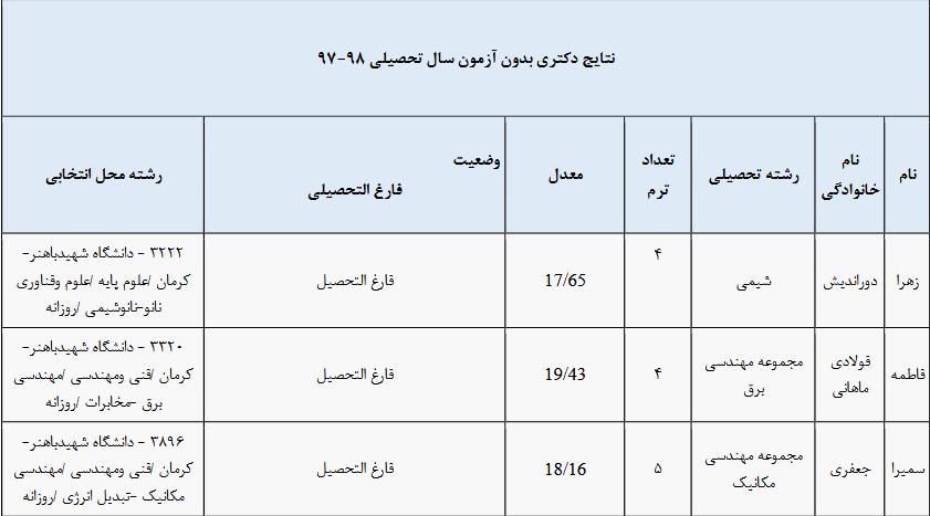 نتایج نهایی دکتری بدون آزمون دانشگاه شهید باهنر کرمان 97