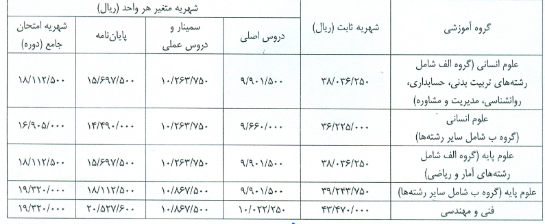 شهریه دکتری دانشگاه اصفهان 98 - 99