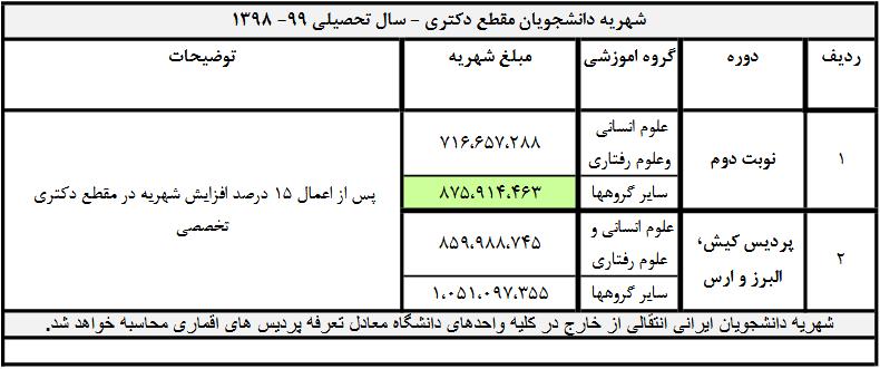 شهریه دکتری دانشگاه تهران 98 - 99