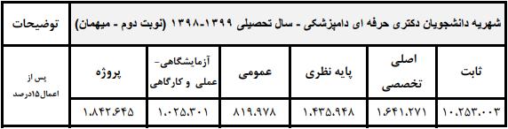 شهریه کارشناسی دانشگاه تهران 98 - 99