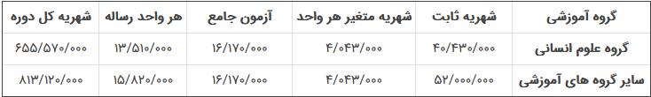 شهریه دکتری شبانه دانشگاه امام خمینی قزوین 98 - 99