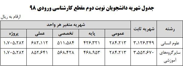 شهریه کارشناسی شبانه دانشگاه الزهرا 98 - 99