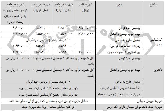 شهریه کارشناسی ارشد دانشگاه صنعتی شیراز 98