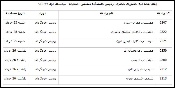 زمان مصاحبه دکتری پردیس دانشگاه صنعتی اصفهان 98