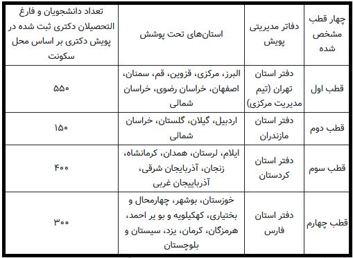 ارائه طرح پیشنهادی اشتغال زایی پویش دکتری به وزارت کار